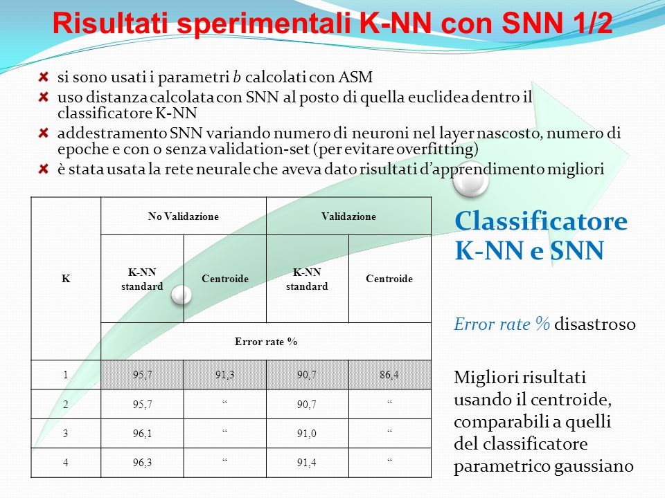 Risultati sperimentali K-NN con SNN 1/2