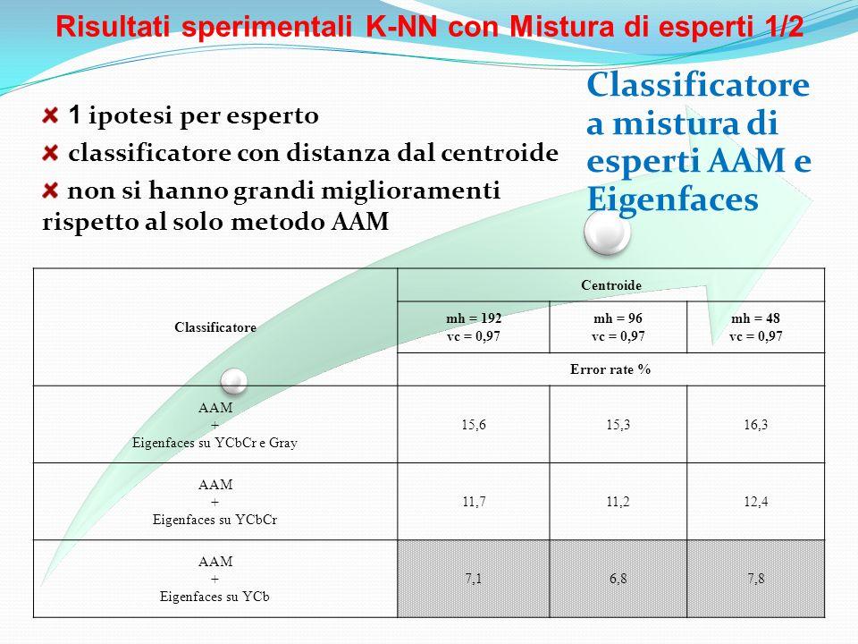 Risultati sperimentali K-NN con Mistura di esperti 1/2