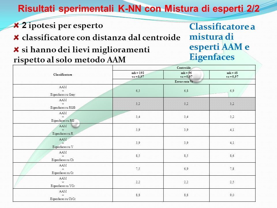 Risultati sperimentali K-NN con Mistura di esperti 2/2