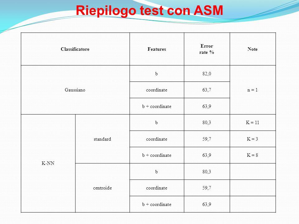 Riepilogo test con ASM Classificatore Features Error rate % Note