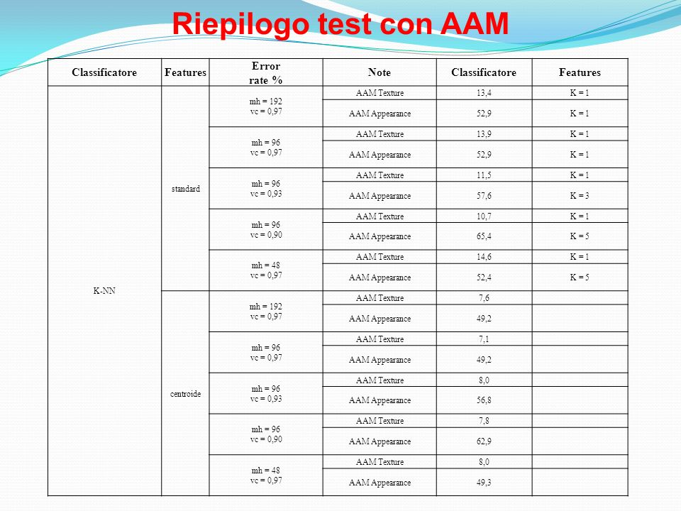 Riepilogo test con AAM Classificatore Features Error rate % Note K-NN