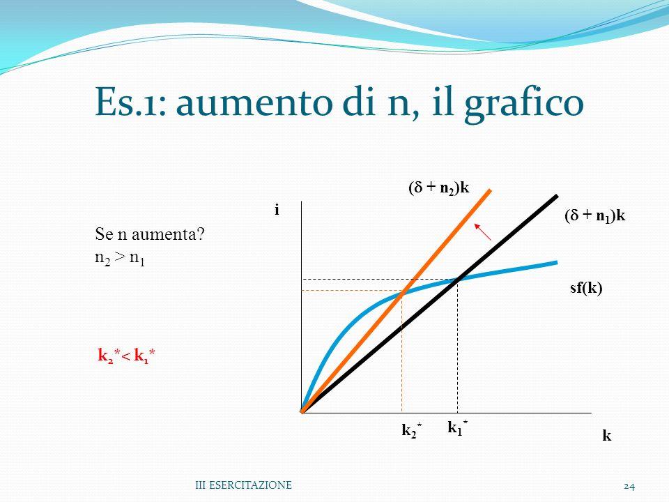Es.1: aumento di n, il grafico