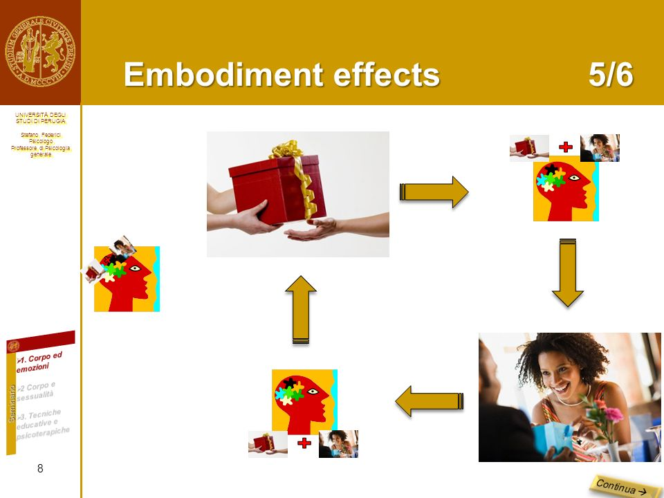 Embodiment effects 5/6 Continua  1. Corpo ed emozioni