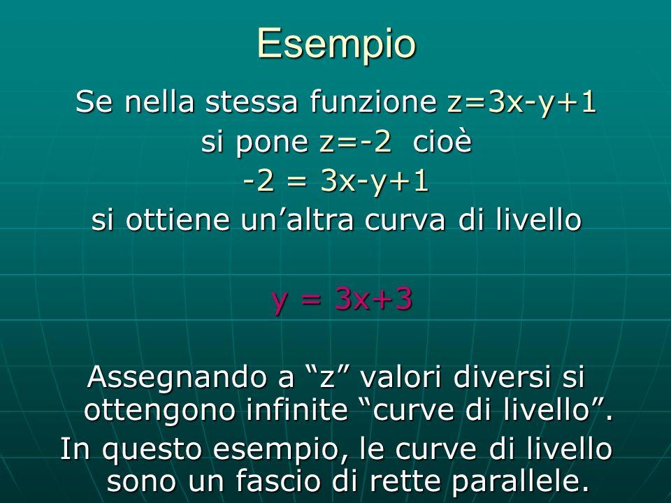 Esempio Se nella stessa funzione z=3x-y+1 si pone z=-2 cioè