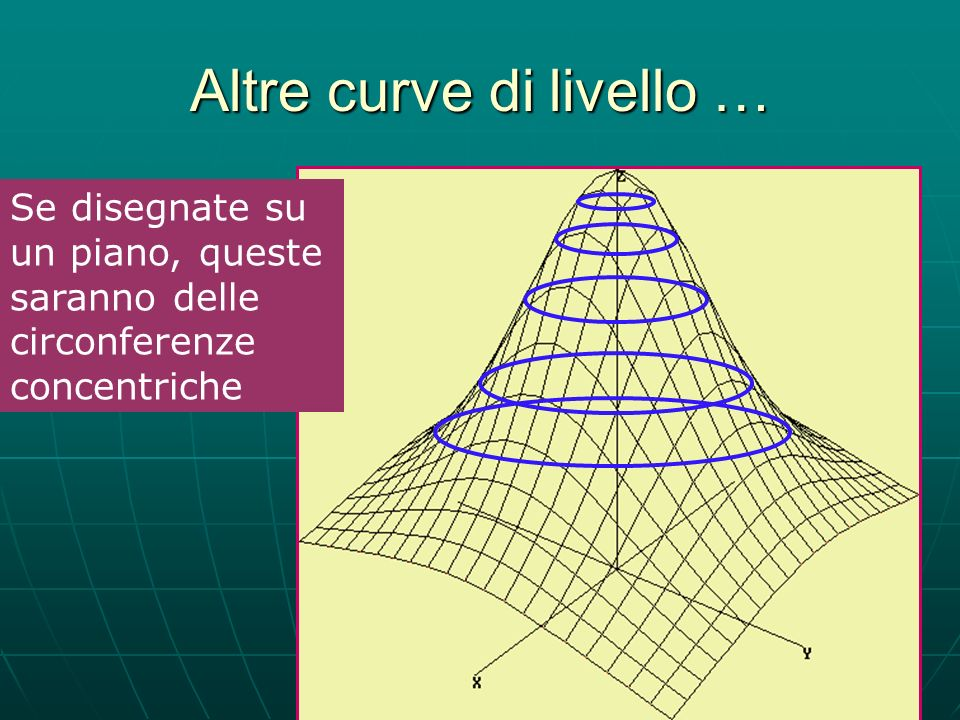 Altre curve di livello …