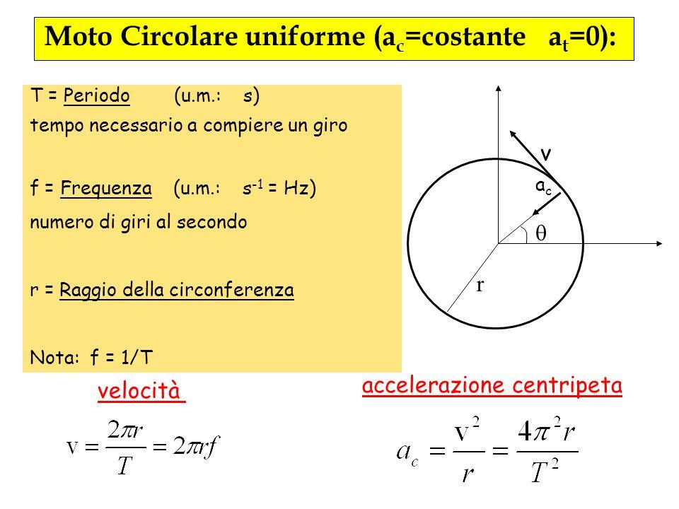 Moto Circolare uniforme (ac=costante at=0):