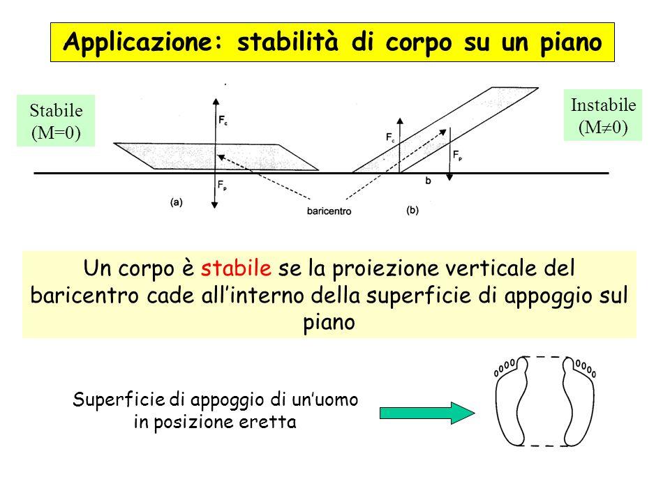 Applicazione: stabilità di corpo su un piano