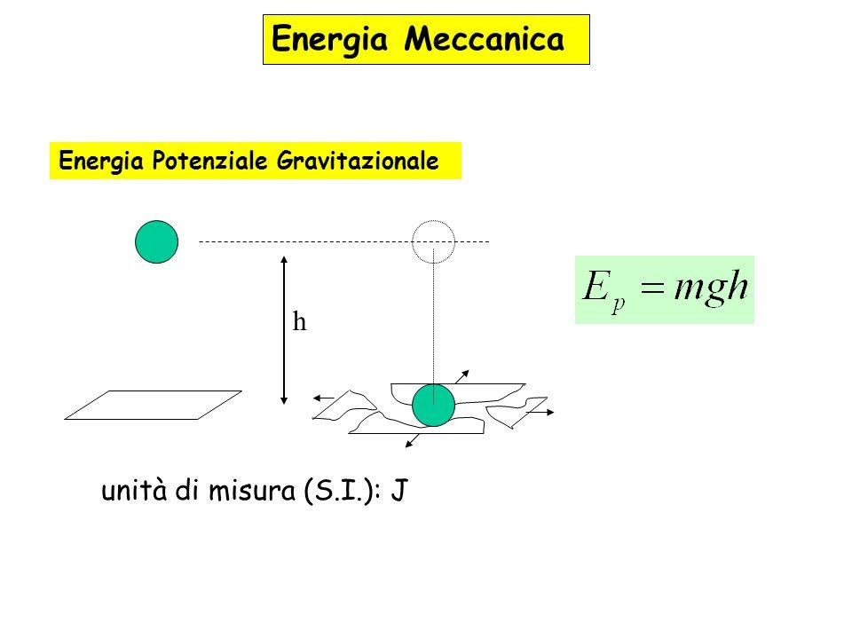 Energia Meccanica h unità di misura (S.I.): J