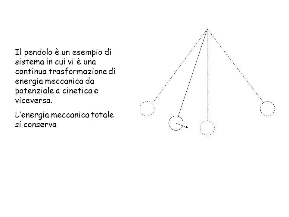 Il pendolo è un esempio di sistema in cui vi è una continua trasformazione di energia meccanica da potenziale a cinetica e viceversa.