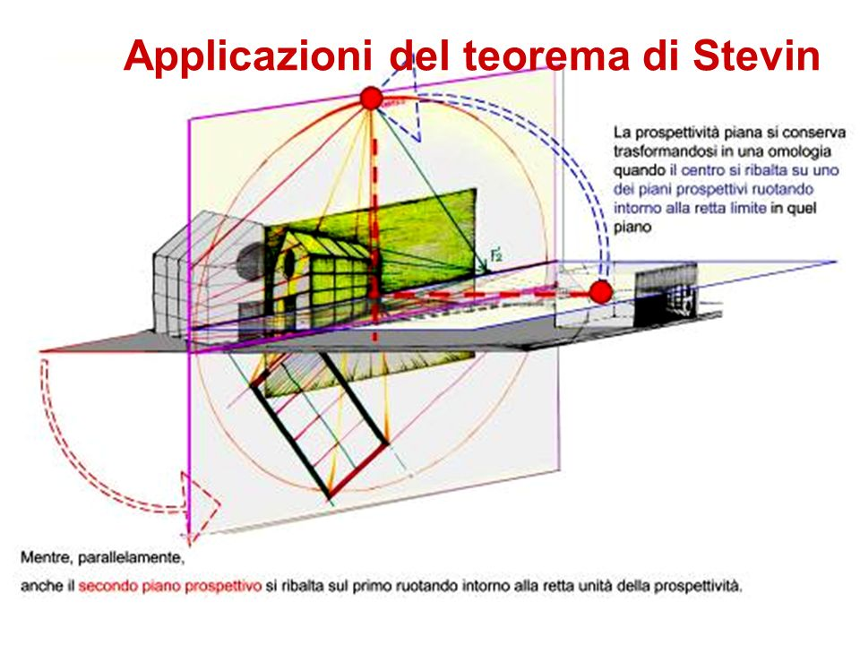Applicazioni del teorema di Stevin