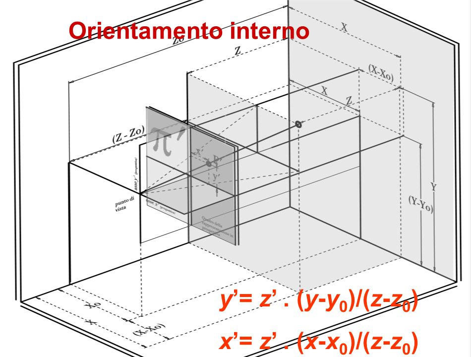 Orientamento interno y'= z' . (y-y0)/(z-z0) x'= z' . (x-x0)/(z-z0)
