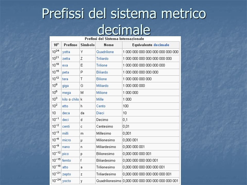 Prefissi del sistema metrico decimale