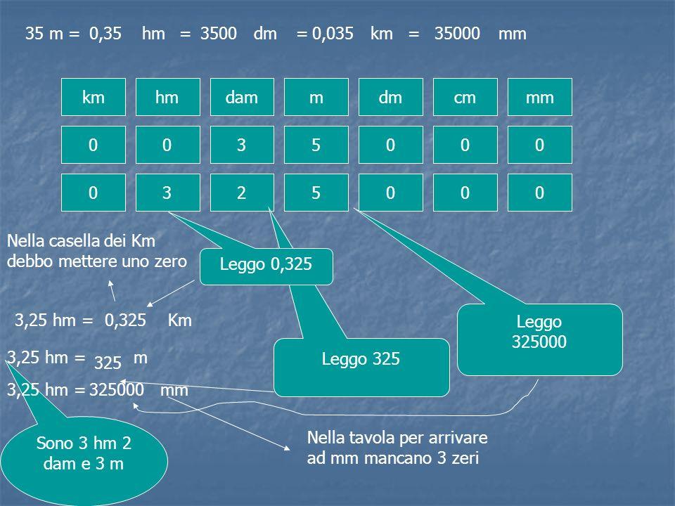 35 m = 0,35. hm. = 3500. dm. = 0,035. km. = 35000. mm. km. hm. dam. m. dm. cm. mm.