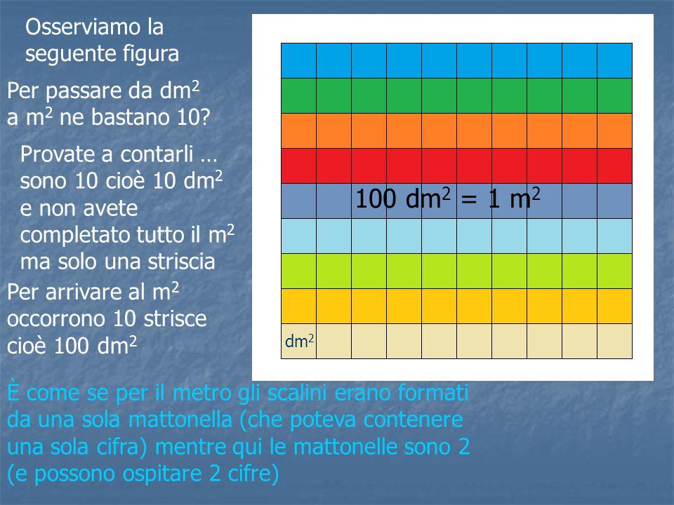 100 dm2 = 1 m2 Osserviamo la seguente figura