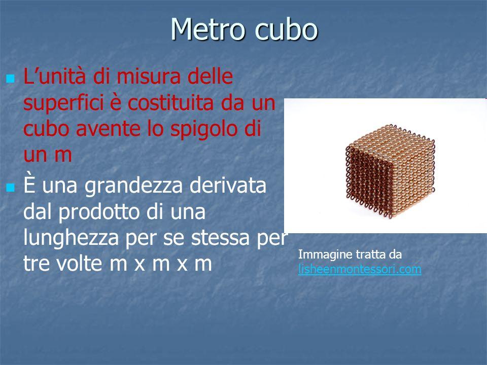 Metro cubo L'unità di misura delle superfici è costituita da un cubo avente lo spigolo di un m.