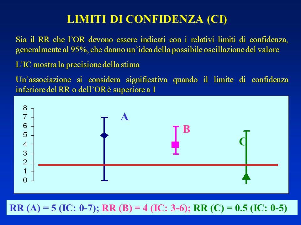 LIMITI DI CONFIDENZA (CI)