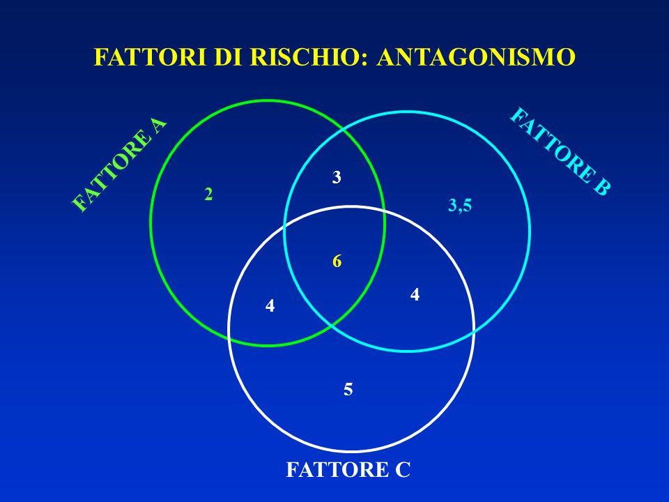 FATTORI DI RISCHIO: ANTAGONISMO