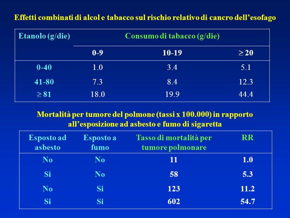 Consumo di tabacco (g/die) 0-9 10-19  20 0-40 1.0 3.4 5.1 41-80 7.3