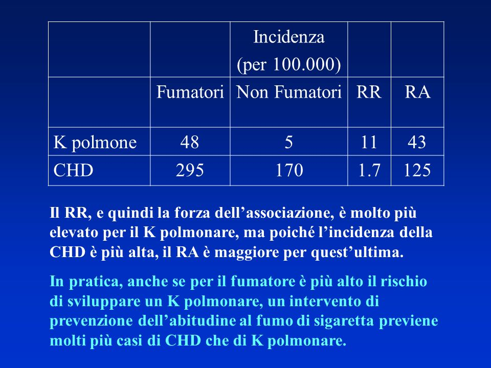 Incidenza (per 100.000) Fumatori Non Fumatori RR RA K polmone 48 5 11