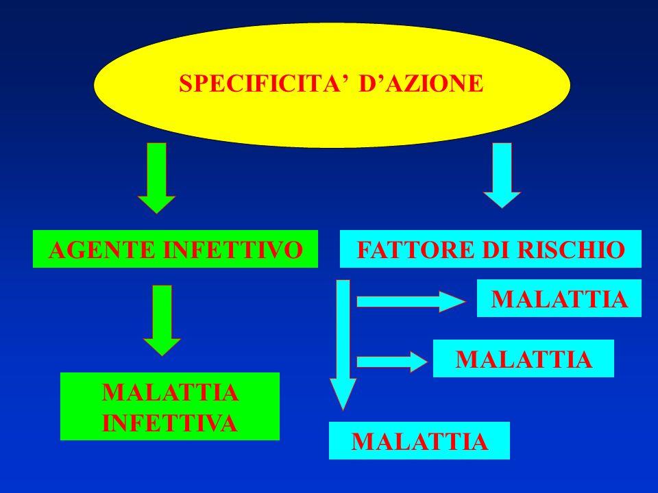 SPECIFICITA' D'AZIONE