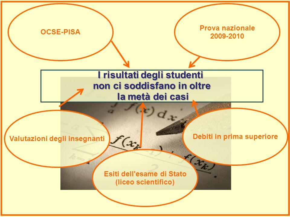 I risultati degli studenti non ci soddisfano in oltre la metà dei casi
