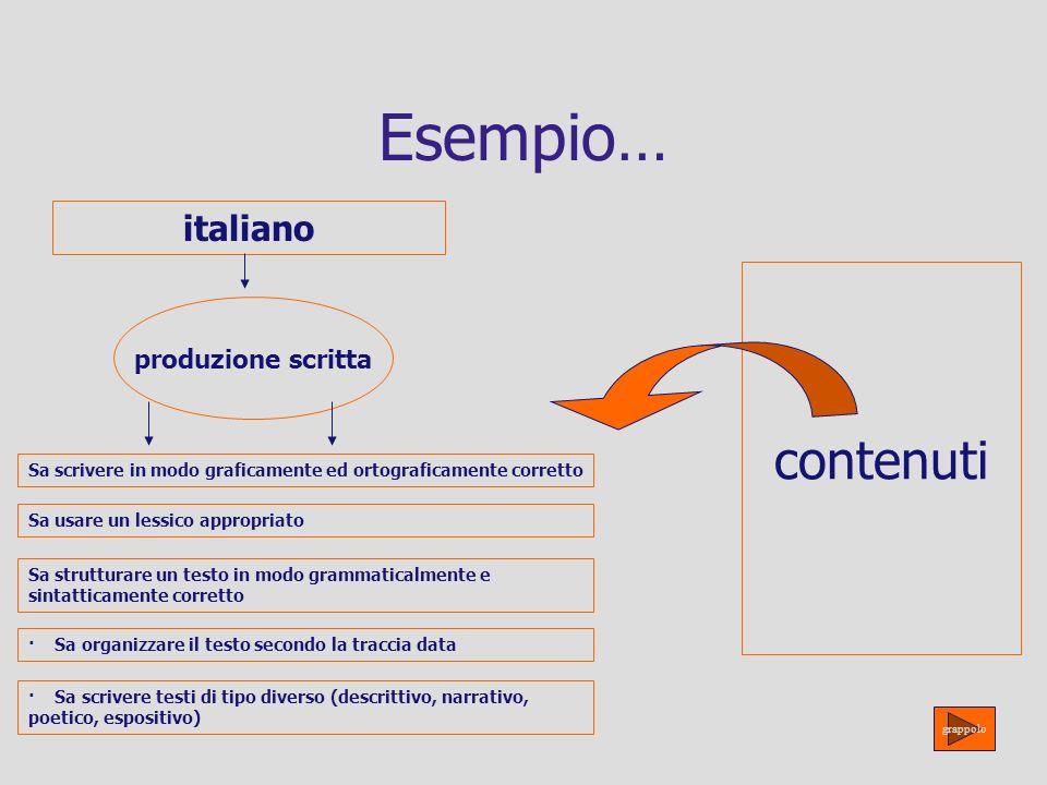 Esempio… contenuti italiano produzione scritta