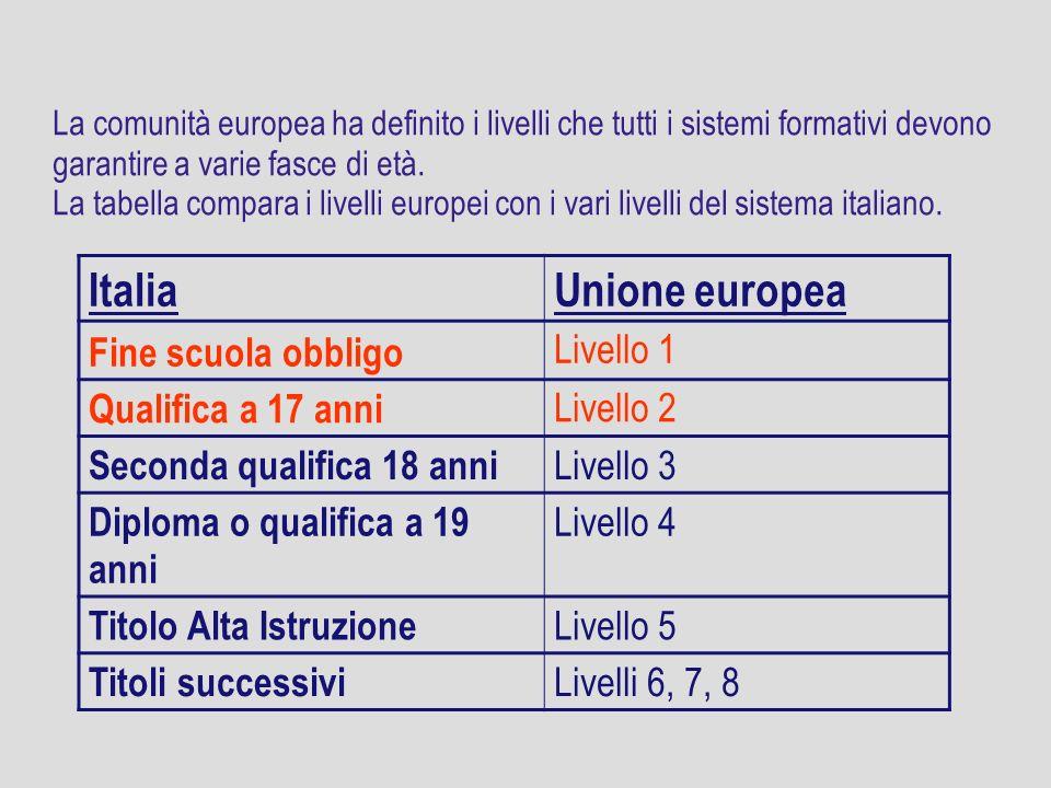 Italia Unione europea Fine scuola obbligo Livello 1