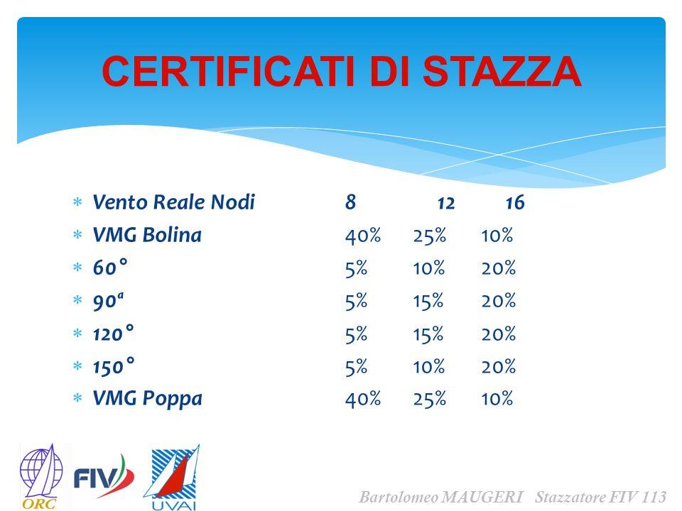 CERTIFICATI DI STAZZA Vento Reale Nodi 8 12 16 VMG Bolina 40% 25% 10%