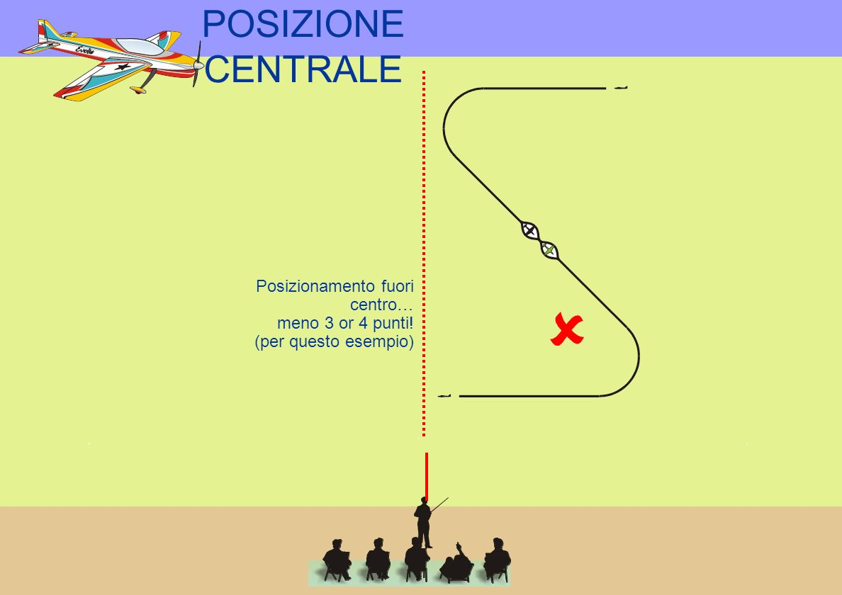 POSIZIONE CENTRALE Perfect in every respect: Right distance