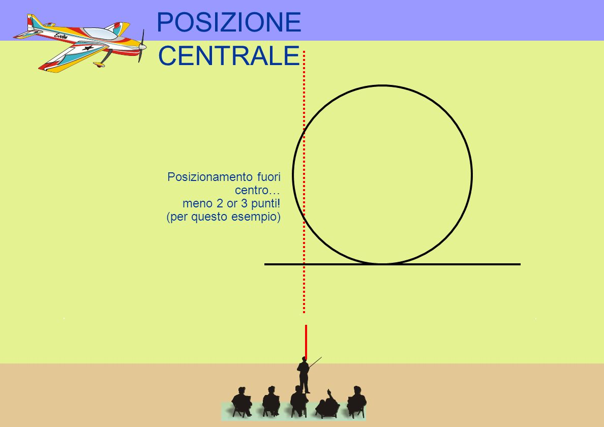 POSIZIONE CENTRALE Posizionamento fuori centro… meno 2 or 3 punti!