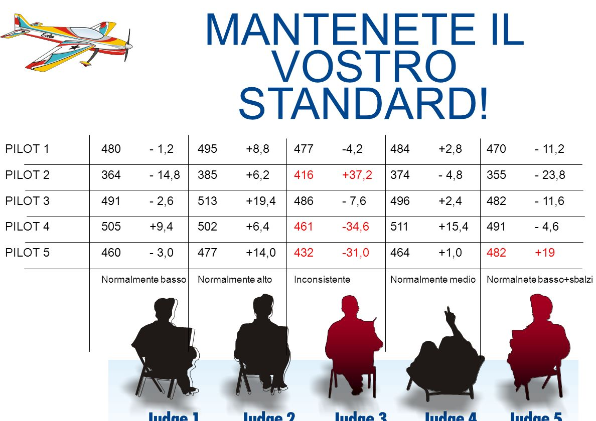 MANTENETE IL VOSTRO STANDARD! Judge 1 Judge 2 Judge 3 Judge 4 Judge 5
