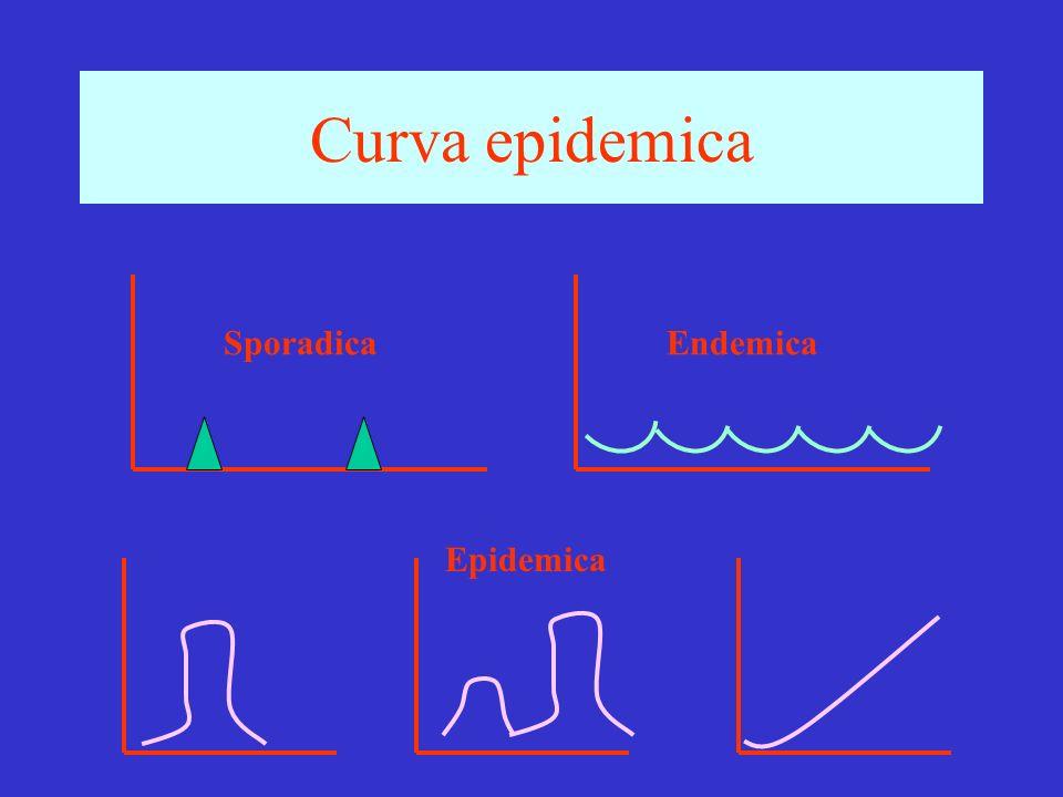 Curva epidemica Sporadica Endemica Epidemica