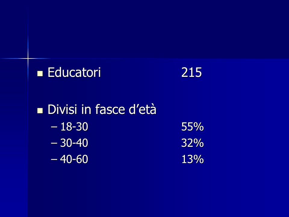 Educatori 215 Divisi in fasce d'età 18-30 55% 30-40 32% 40-60 13%