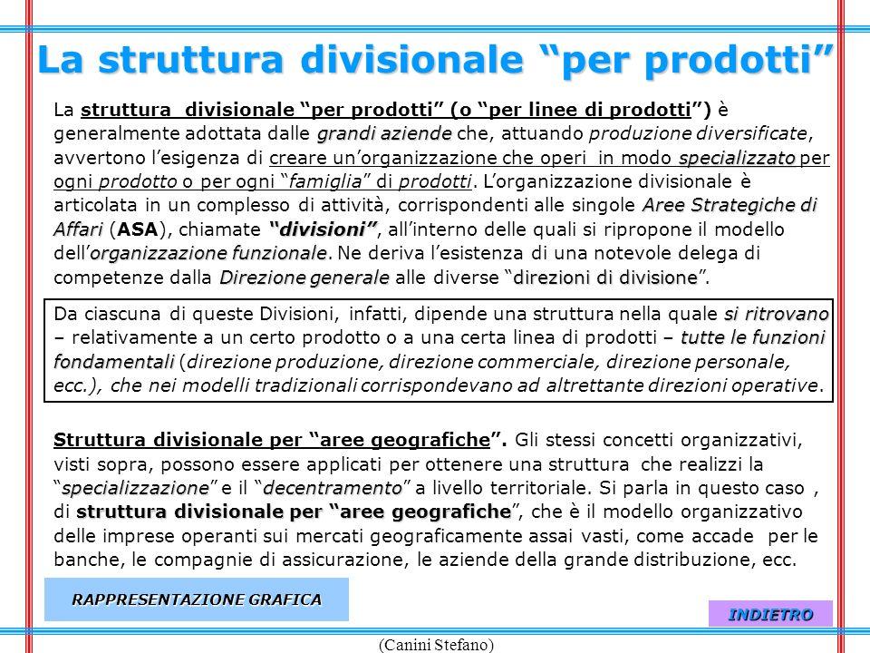 La struttura divisionale per prodotti RAPPRESENTAZIONE GRAFICA