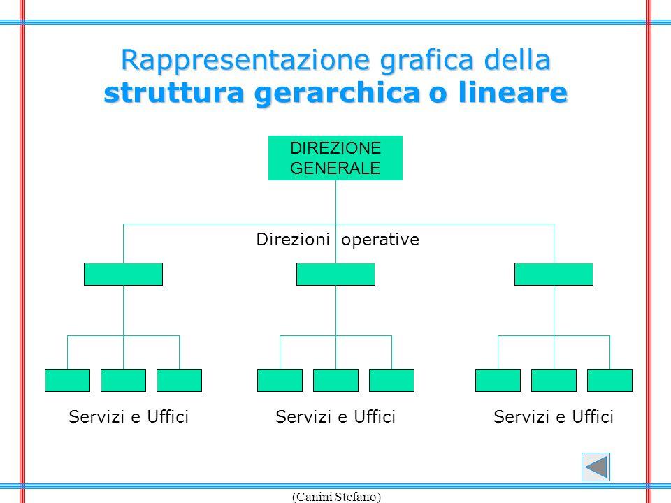 struttura gerarchica o lineare