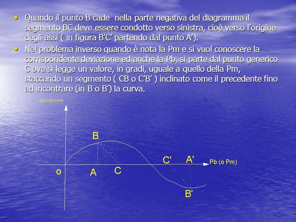 Quando il punto B cade nella parte negativa del diagramma il segmento BC deve essere condotto verso sinistra, cioè verso l'origine degli assi ( in figura B'C' partendo dal punto A').