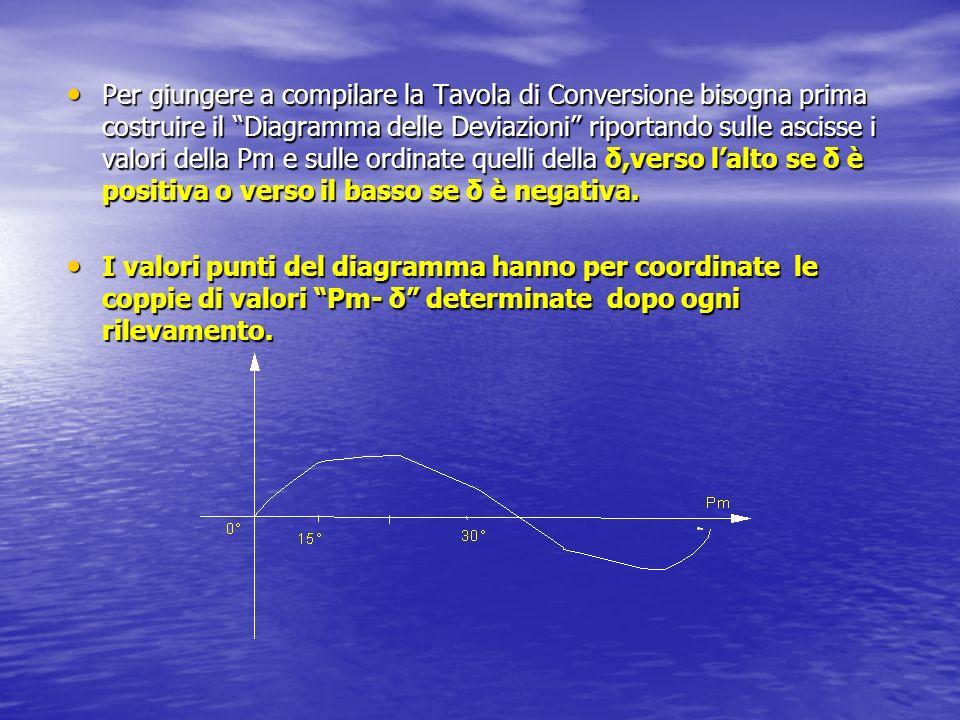 Per giungere a compilare la Tavola di Conversione bisogna prima costruire il Diagramma delle Deviazioni riportando sulle ascisse i valori della Pm e sulle ordinate quelli della δ,verso l'alto se δ è positiva o verso il basso se δ è negativa.