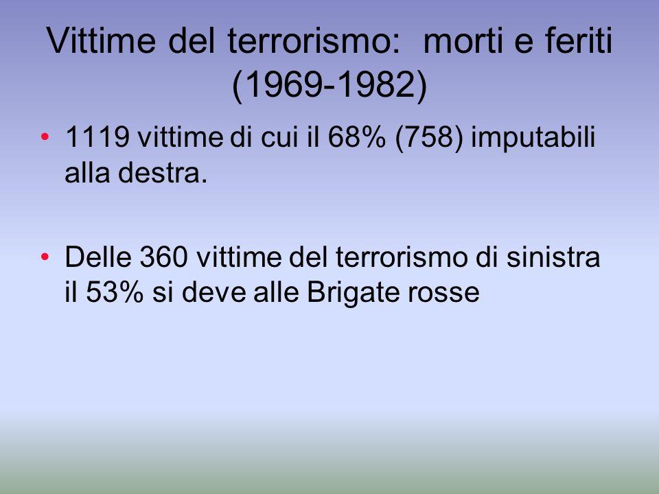Vittime del terrorismo: morti e feriti (1969-1982)