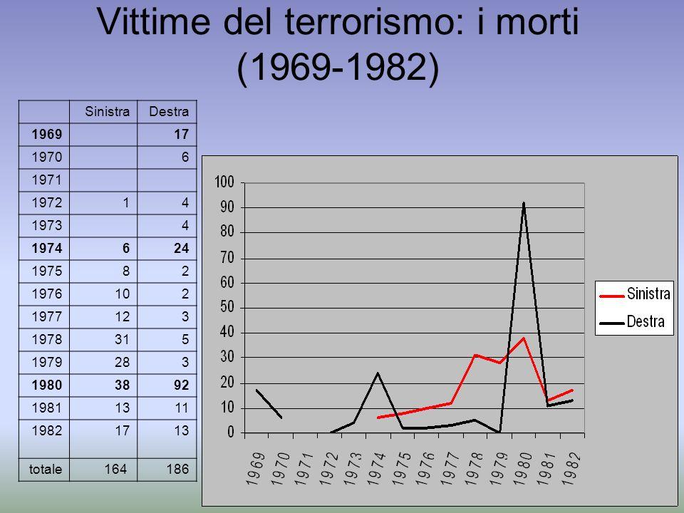 Vittime del terrorismo: i morti (1969-1982)