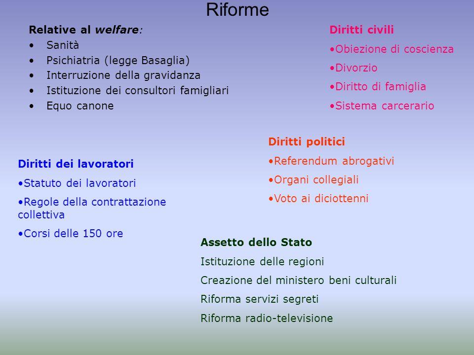 Riforme Relative al welfare: Sanità Psichiatria (legge Basaglia)