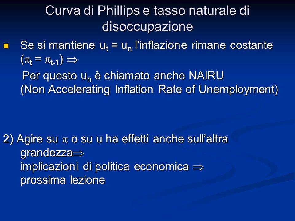 Curva di Phillips e tasso naturale di disoccupazione