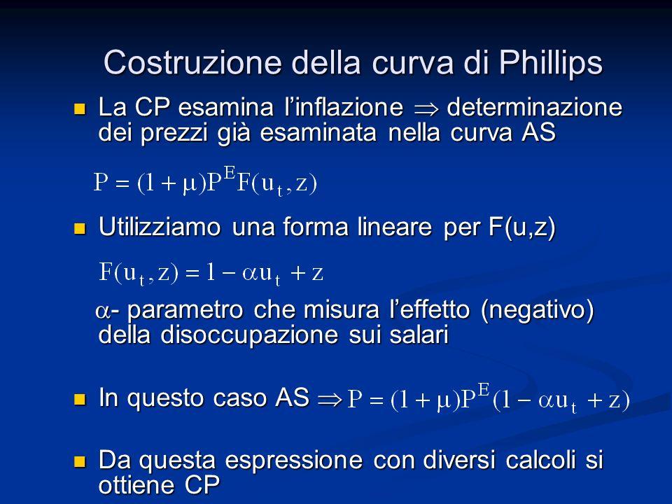 Costruzione della curva di Phillips