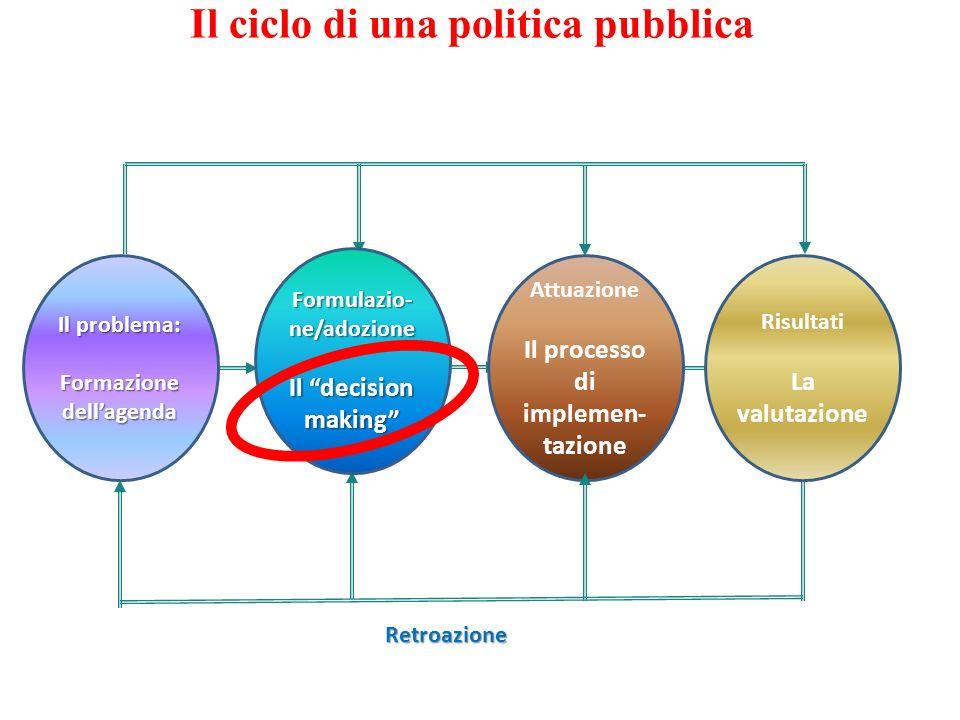 Il ciclo di una politica pubblica