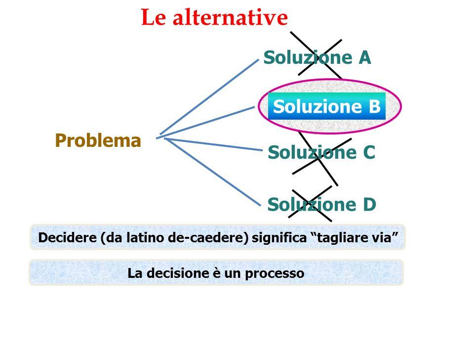 Le alternative Soluzione A Soluzione B Problema Soluzione C