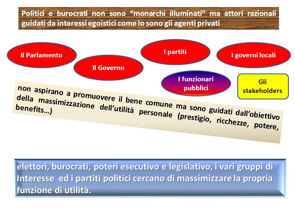 elettori, burocrati, poteri esecutivo e legislativo, i vari gruppi di