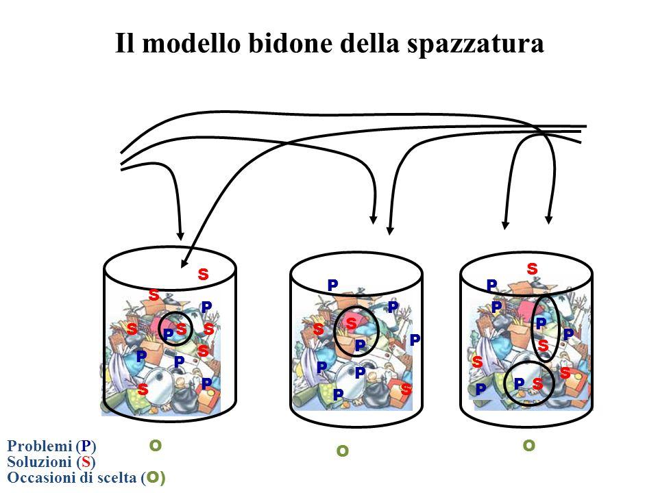 Il modello bidone della spazzatura
