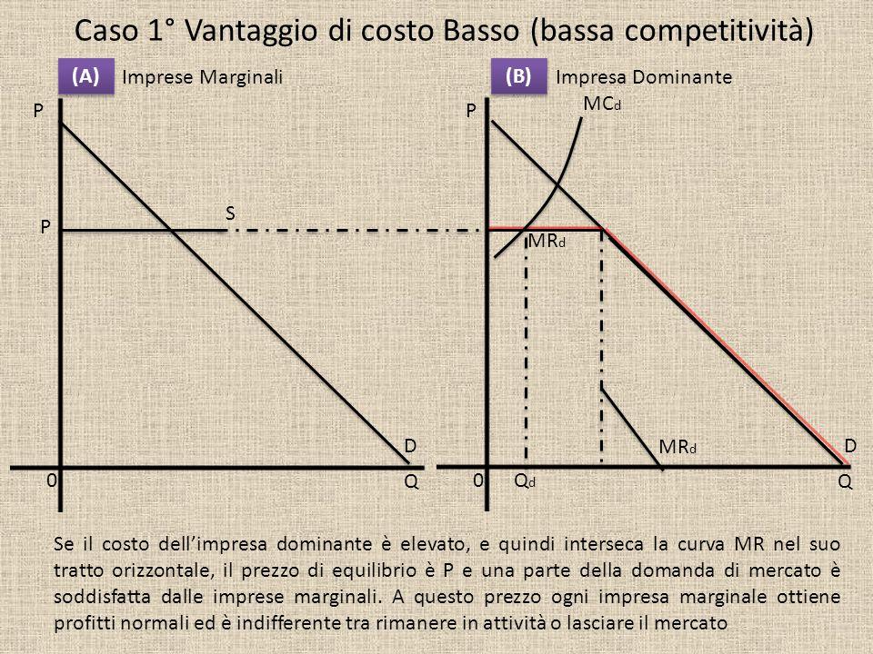 Caso 1° Vantaggio di costo Basso (bassa competitività)