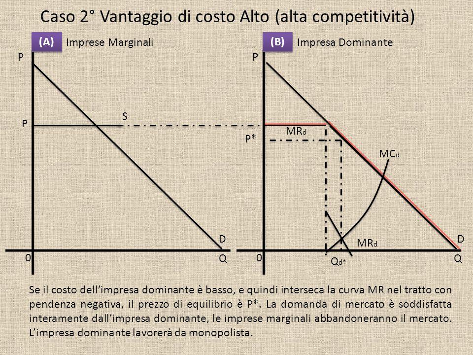 Caso 2° Vantaggio di costo Alto (alta competitività)