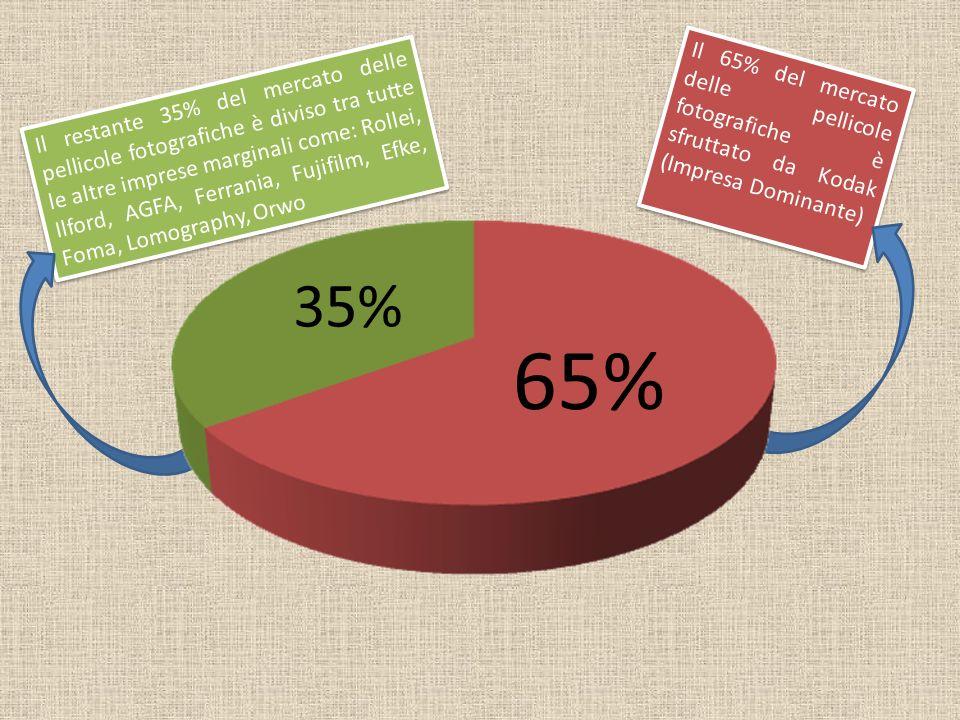 Il 65% del mercato delle pellicole fotografiche è sfruttato da Kodak (Impresa Dominante)