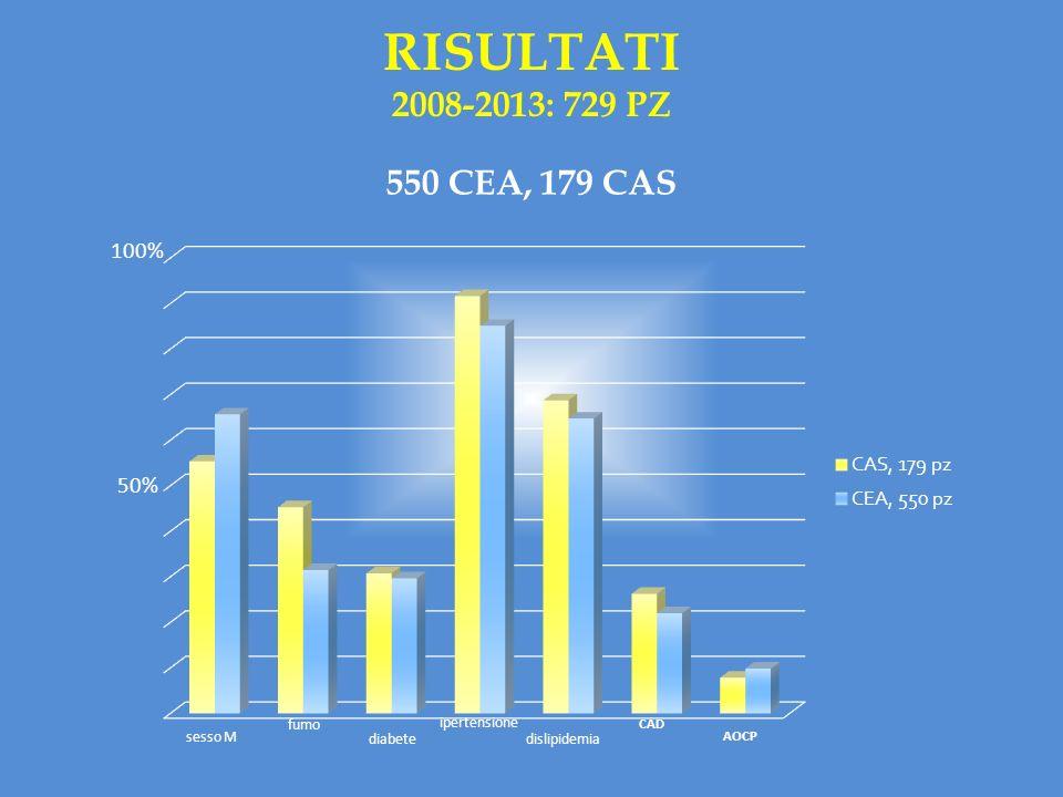 RISULTATI 2008-2013: 729 PZ 550 CEA, 179 CAS 100% 50% fumo